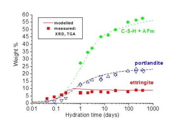 Empa - Concrete / Construction Chemistry - Thermodynamic